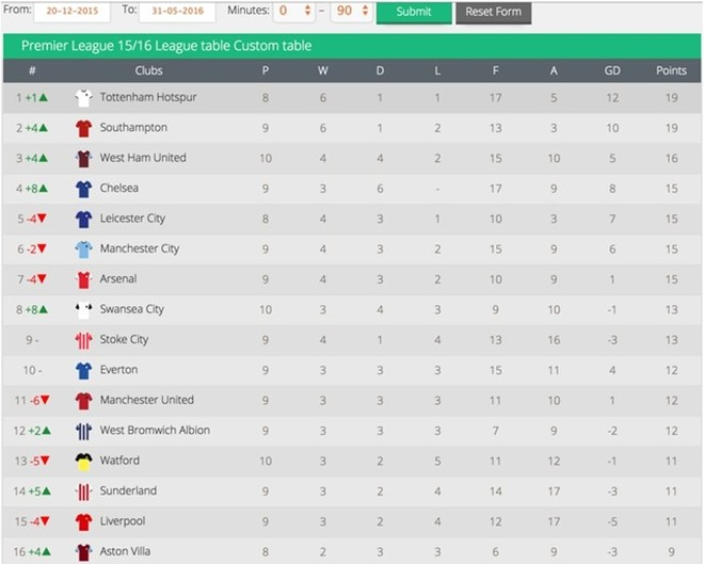 The Blues đứng thứ 4 trên bảng xếp hạng Premier League dưới triều đại Hiddink