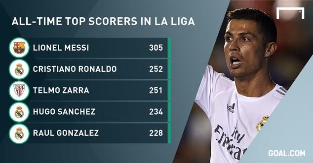 CR7 hiện xếp thứ hai trong danh sách các cây săn bàn vĩ đại nhất lịch sử La Liga