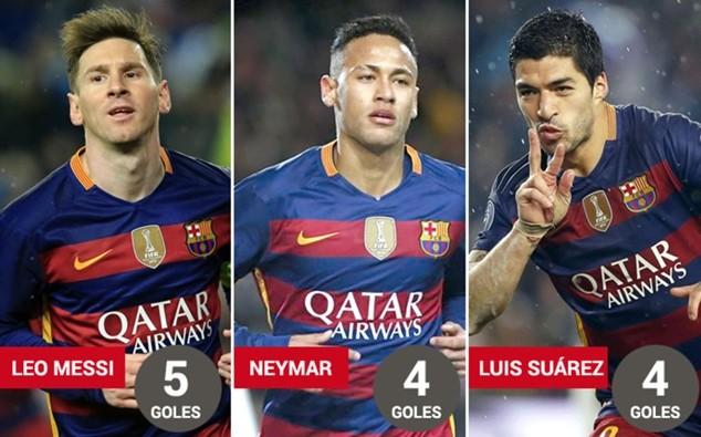 Messi, Neymar và Suarez ghi 13 bàn cho Barcelona trong 7 chiến thắng trước Atletico