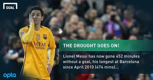 Messi trải qua chuỗi ngày tồi tệ nhất kể từ 2011