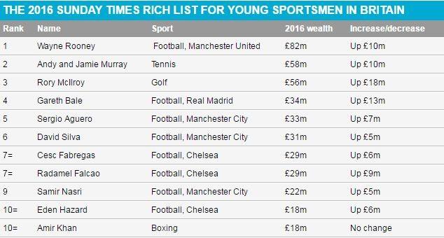 10 nhân vật thể thao giàu có nhất Vương quốc Anh