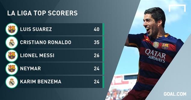 Suarez khép lại triều đại thống trị của Messi và Ronaldo