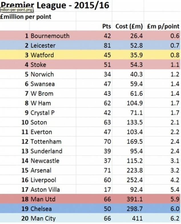 Bảng xếp hạng Premier League căn cứ vào chi tiêu/điểm số