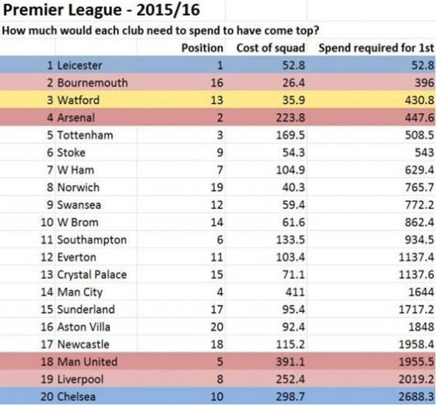 Bảng xếp hạng Premier League về sự hiệu quả trong chi tiêu