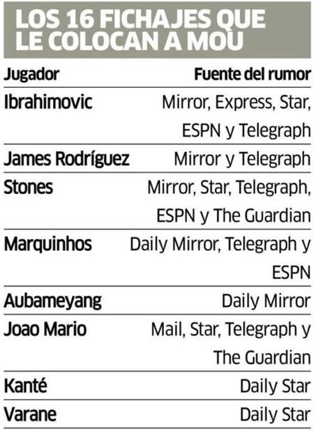 Danh sách 16 mục tiêu Mourinho muốn tuyển mộ cho M.U