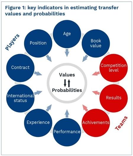 Các tiêu chí để đánh giá giá trị của cầu thủ