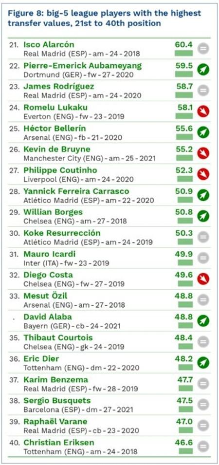 Messi dẫn đầu danh sách 100 cầu thủ đắt giá nhất hành tinh ảnh 5