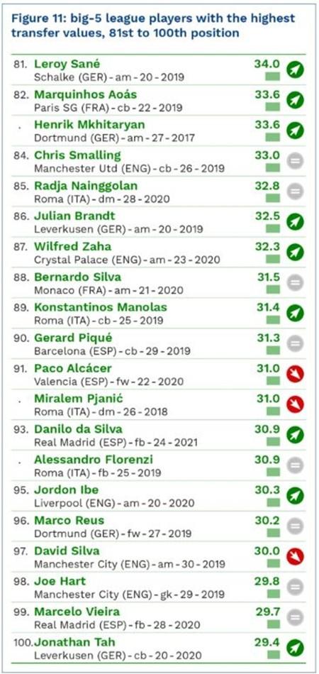 Messi dẫn đầu danh sách 100 cầu thủ đắt giá nhất hành tinh ảnh 8