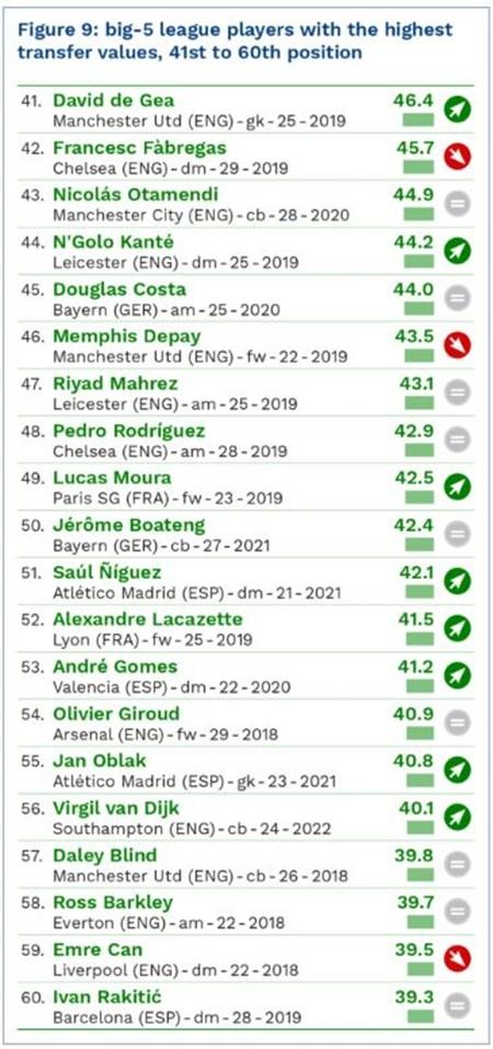 Messi dẫn đầu danh sách 100 cầu thủ đắt giá nhất hành tinh ảnh 6