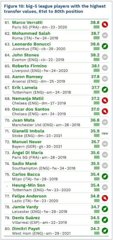 Messi dẫn đầu danh sách 100 cầu thủ đắt giá nhất hành tinh ảnh 7