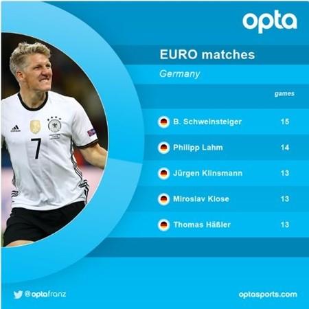 Schweinsteiger là tuyển thủ Đức chơi nhiều trận nhất tại EURO