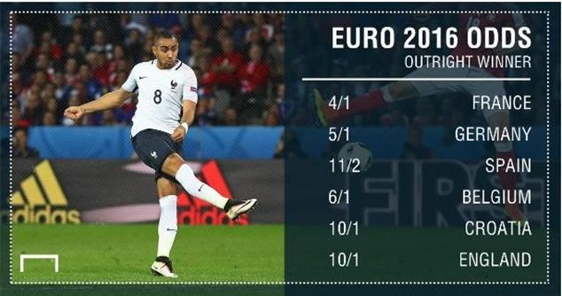 Đội tuyển Pháp được nhà cái đưa ra tỷ lệ 4/1 cho khả năng vô địch EURO 2016