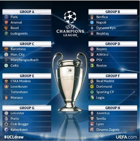 Bốc thăm vòng bảng Champions League 2016-2017: Guardiola tái ngộ Barcelona