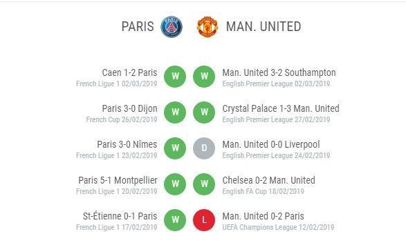 Man United đạt phong độ tốt kể từ lúc bị PSG đánh bại 2-0
