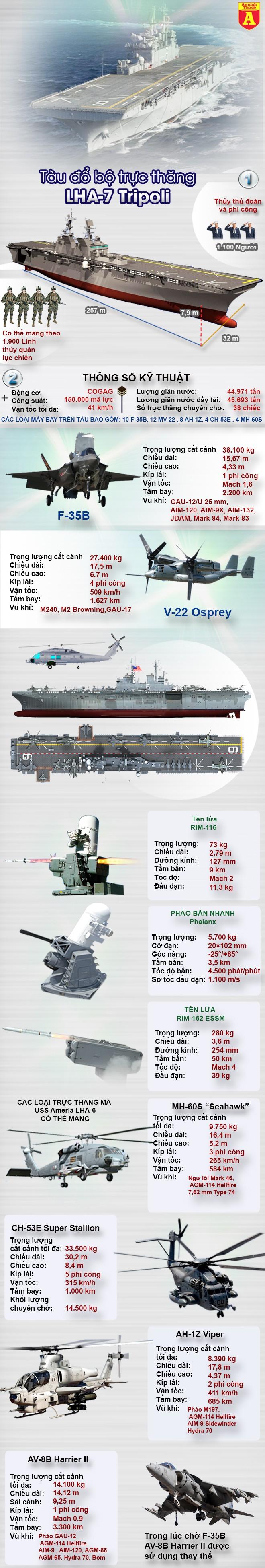 [Infographic] Siêu tàu đổ bộ vừa hạ thủy của Mỹ dư sức nhấn chìm tàu sân bay Trung Quốc? ảnh 2