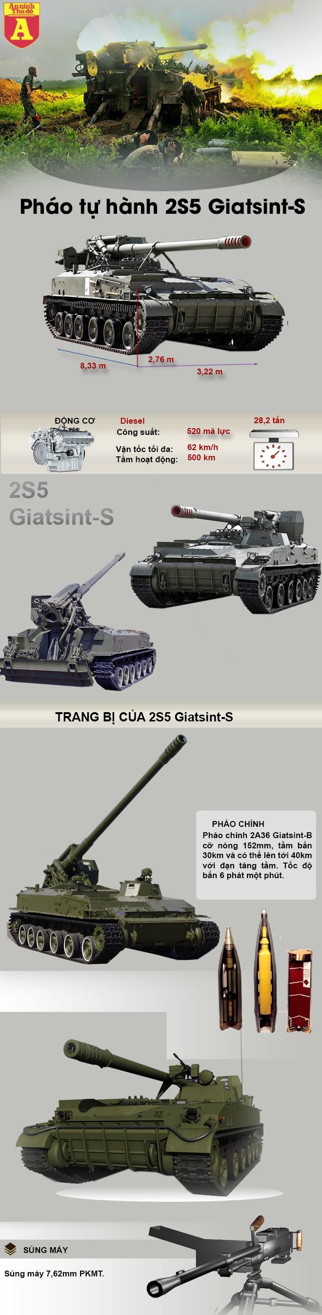[Infographic] Khám phá pháo tự hành tiêu chuẩn bắn đạn nhân hủy diệt của Nga ảnh 2