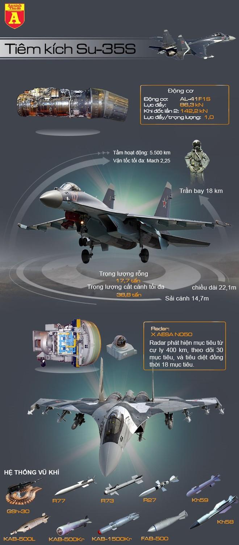 """[ĐỒ HỌA] """"Quái điểu"""" Su-35S thứ 100 của Nga đã xuất xưởng ảnh 2"""