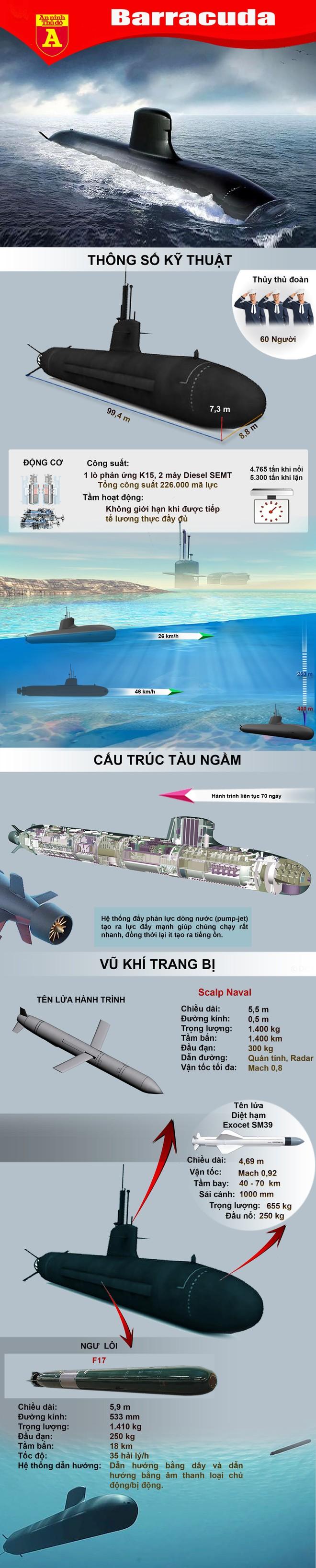 [Info] Pháp hạ thủy siêu tàu ngầm hạt nhân cực mạnh thách thức đối thủ ảnh 2