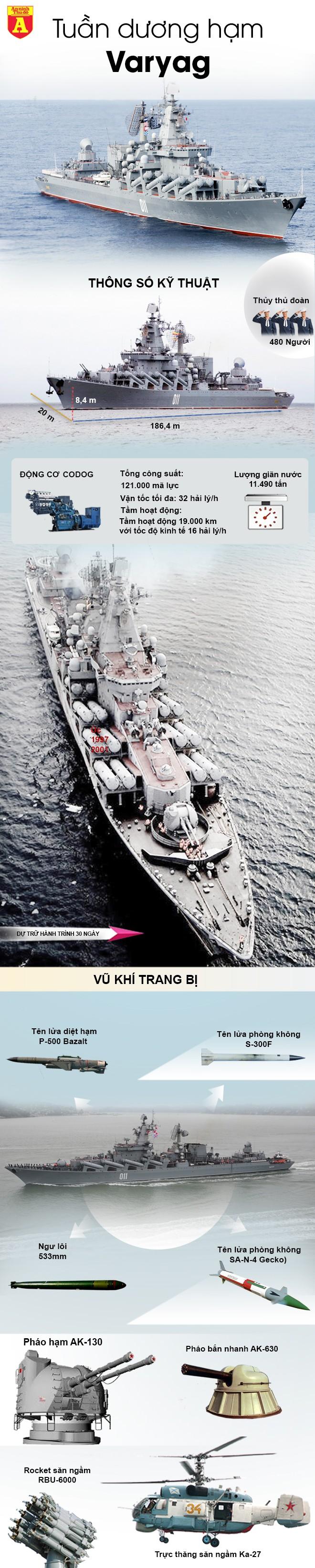 [Info] Tuần dương hạm Varyag cực mạnh của Nga tới Biển Đông ảnh 3