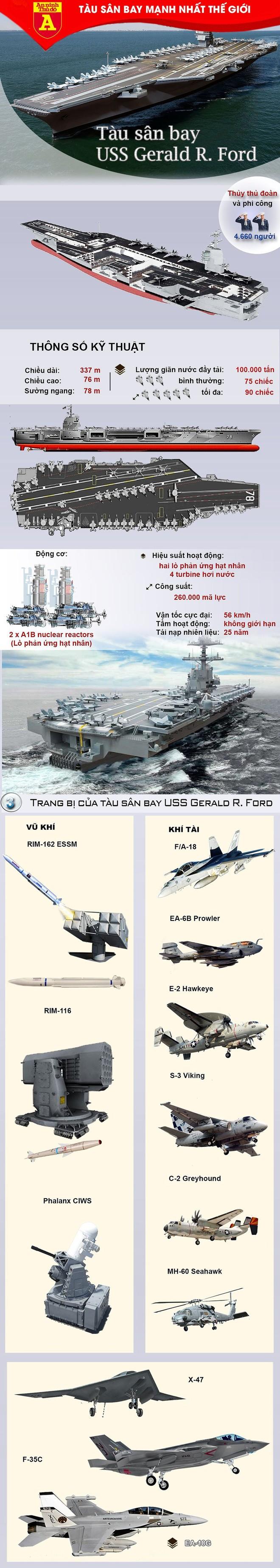[Info] 5 năm nữa, siêu tàu sân bay mạnh nhất hành tinh mới có thể trực chiến ảnh 2