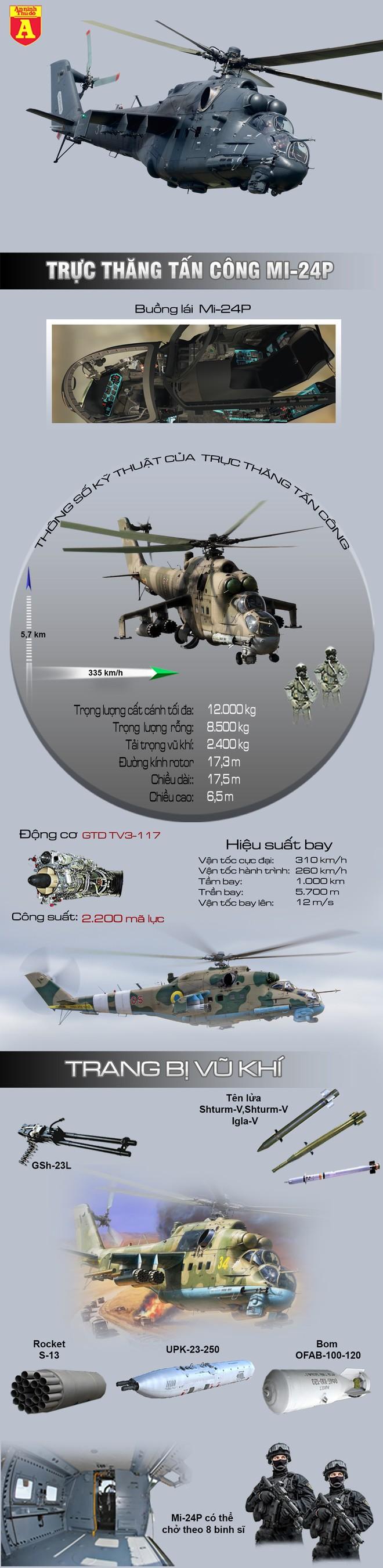 [Info] Liều lĩnh bắn vào trực thăng Nga tại Syria, Thổ Nhĩ Kỳ sẽ trả giá đắt? ảnh 3