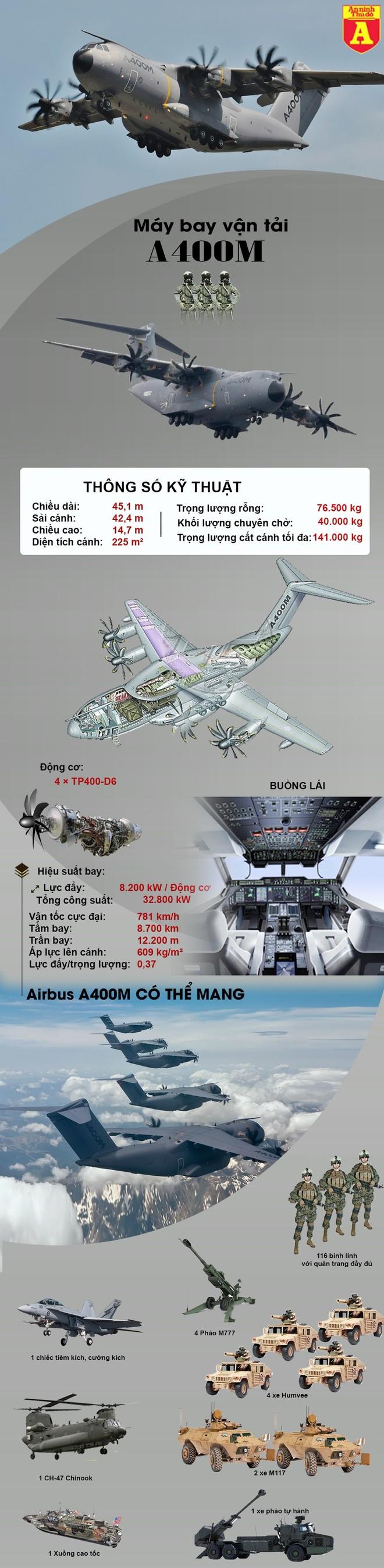 [Info] 'Lực sĩ bay' A400M không có đối thủ trong cùng phân khúc ảnh 3