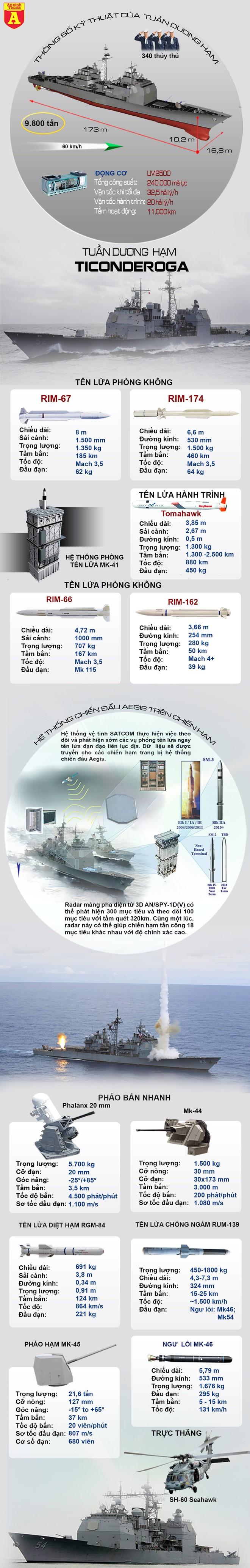 [Info] Tuần dương hạm mang theo Tomahawk đi qua eo biển Đài Loan, tiến vào biển Đông ảnh 2