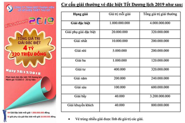 Phát hành đợt vé Tết dương lịch 2019 - Tổng giá trị Giải đặc biệt 4 tỷ 320 triệu đồng