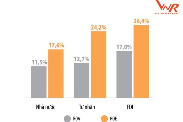 ROA và ROE bình quân các doanh nghiệp trong BXH Profit500 năm 2019