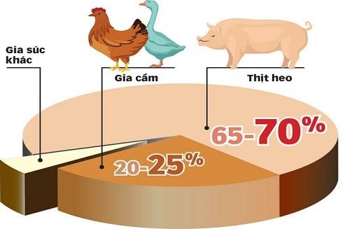 Người Việt chủ yếu sử dụng thịt lợn trong bữa ăn hàng ngày (Nguồn: Tuổi trẻ)