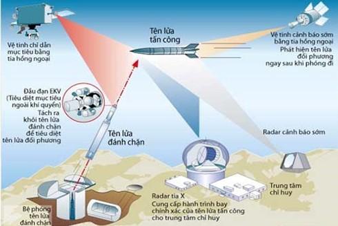 Hoạt động của hệ thống đánh chặn tên lửa. (Nguồn: AFP)