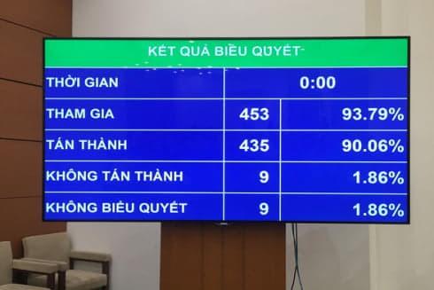 Kết quả biểu quyết thông qua Bộ luật Lao động sửa đổi