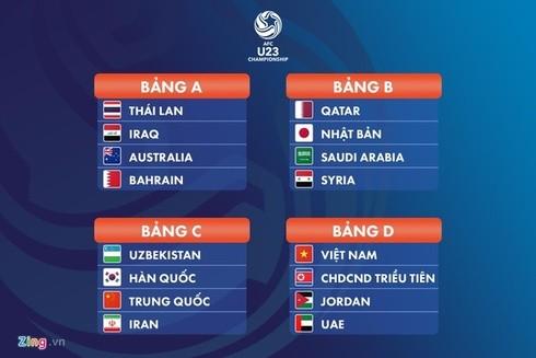 Các bảng đấu tại vòng bảng VCK U23 Châu Á (Nguồn: Zing.vn)