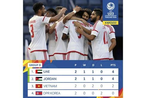 U23 Việt Nam chơi chưa tốt ở hai trận hoà UAE và Jordan