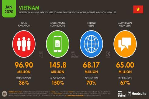 Các số liệu thống kê về Internet tại Việt Nam năm 2020 (nguồn: We Are Social & Hootsuite)