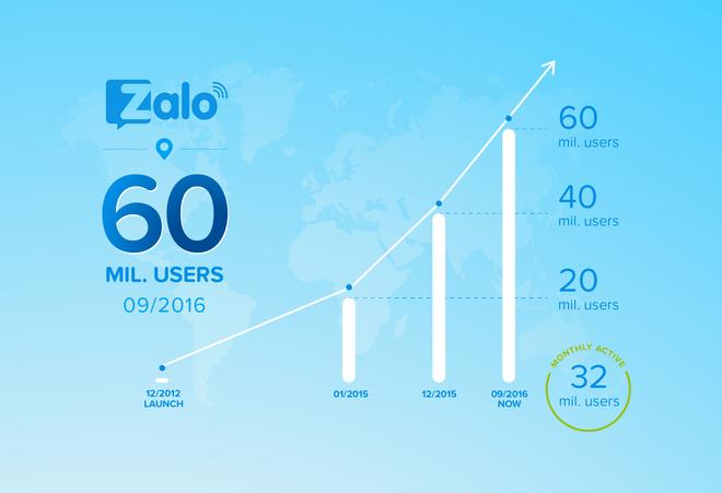 Zalo đã nhanh chóng cán mức 60 triệu người dùng