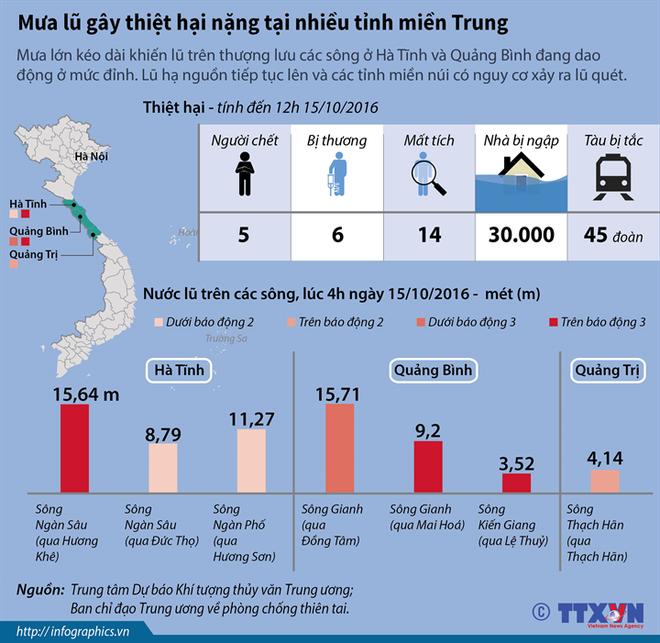 [Infographics] Mưa lũ gây thiệt hại nặng tại nhiều tỉnh miền Trung ảnh 1
