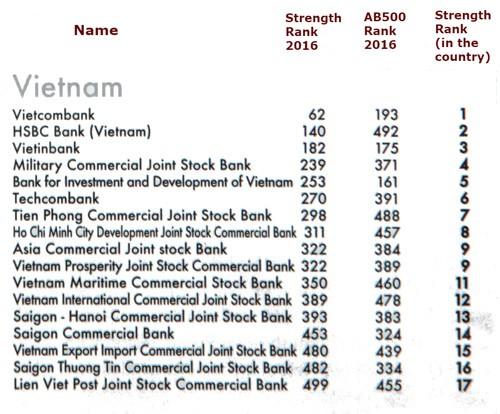 TPBank lột xác ngoạn mục sau tái cơ cấu, lọt top 300 NH mạnh nhất Châu Á về sức mạnh tài chính