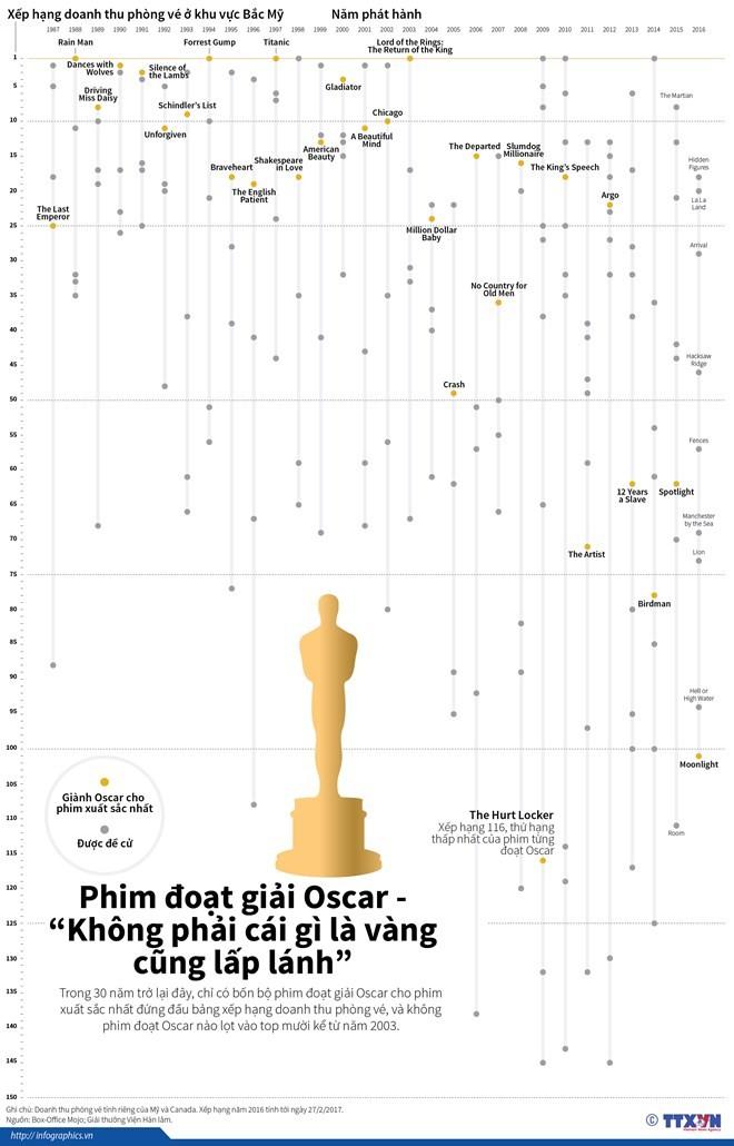 """Phim đoạt giải Oscar - """"Không phải cái gì là vàng cũng lấp lánh"""" ảnh 1"""