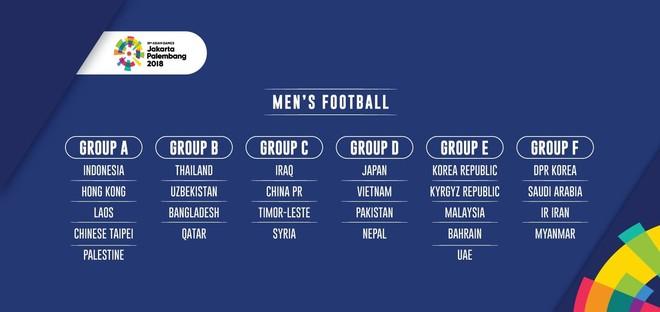 Kết quả bốc thăm chính thức môn bóng đá nam ASIAD 2018