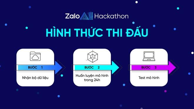 Hình thức thi đấu của Zalo AI Hackthon