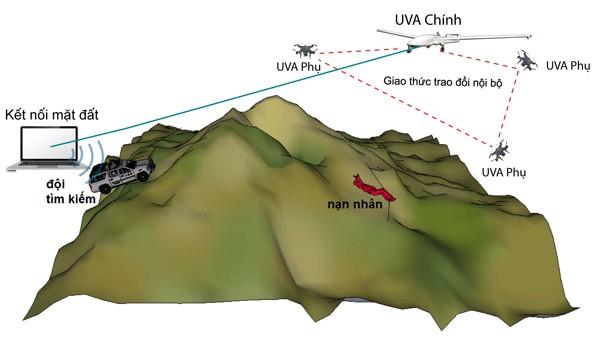 Kịch bản tìm kiếm với mạng các UAV