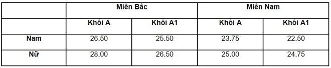Điểm chuẩn 2016 của các trường Công an cao nhất là 29,75
