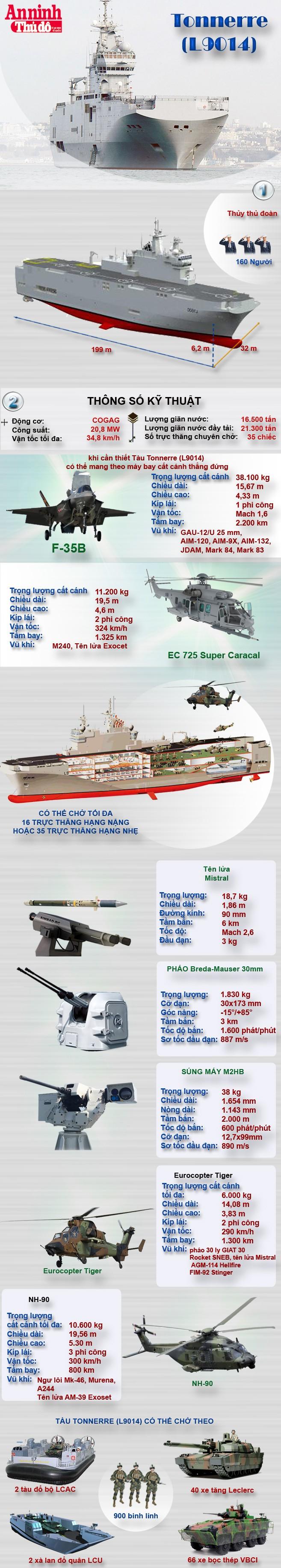 [Infographic] Chiến hạm chỉ huy Tonnerre của Pháp thăm Việt Nam ảnh 1