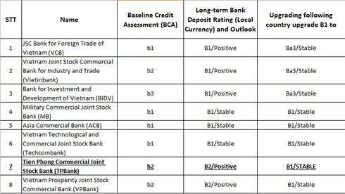 Bảng xếp hạng tín nhiệm các ngân hàng TMCP tại Việt Nam