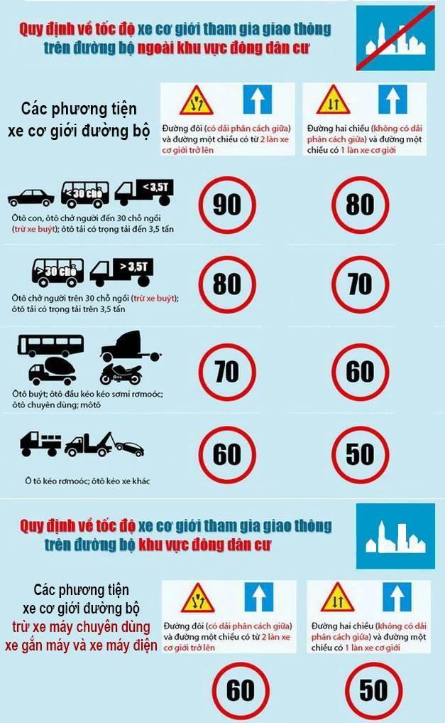 Từ hôm nay, ôtô được phép chạy tối đa 60km/h trong phố ảnh 1