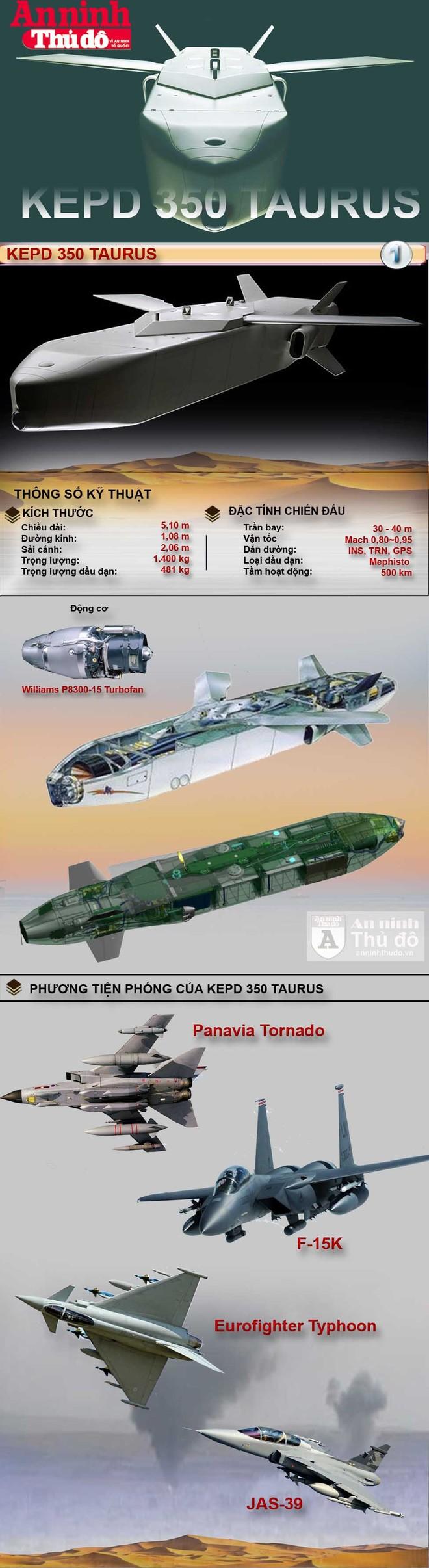 [Infographic] Tên lửa KEPD 350 Taurus có thể đột phá vào hệ thống phòng không ảnh 1