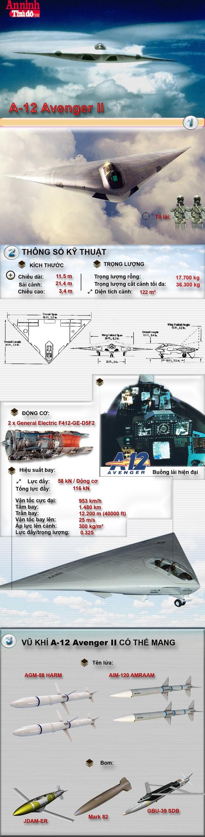 [Infographic] A-12 Avenger II - Cánh Dơi tàng hình chết yểu của không lực Mỹ