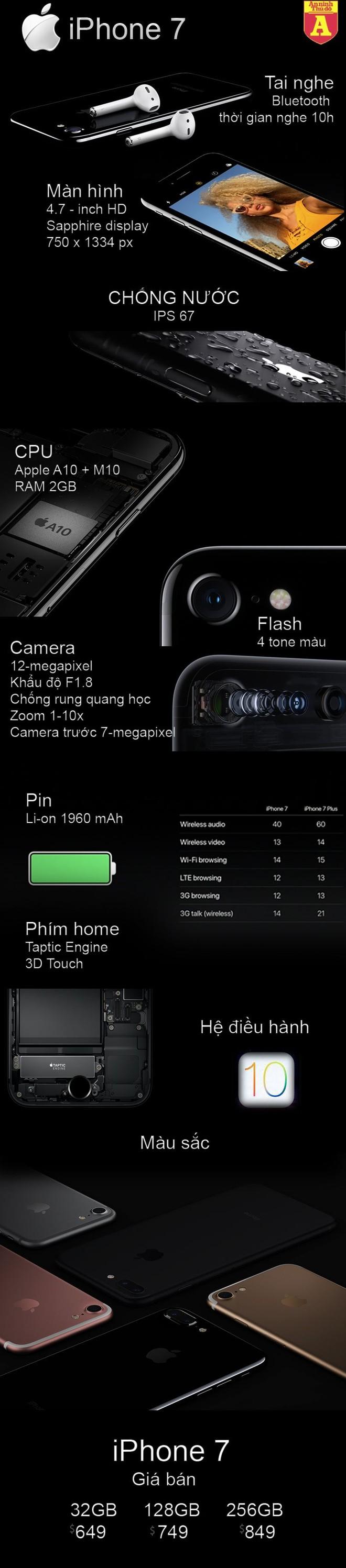 [Infographic] iPhone 7– Nữ hoàng của làng công nghệ di động