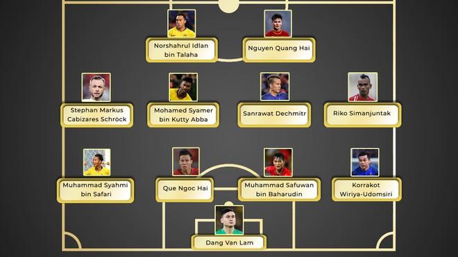 Đội hình tiêu biểu của Đông Nam Á trong năm qua